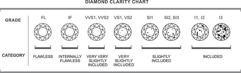 Diamond Clarity Grading Chart From Flawless to Included