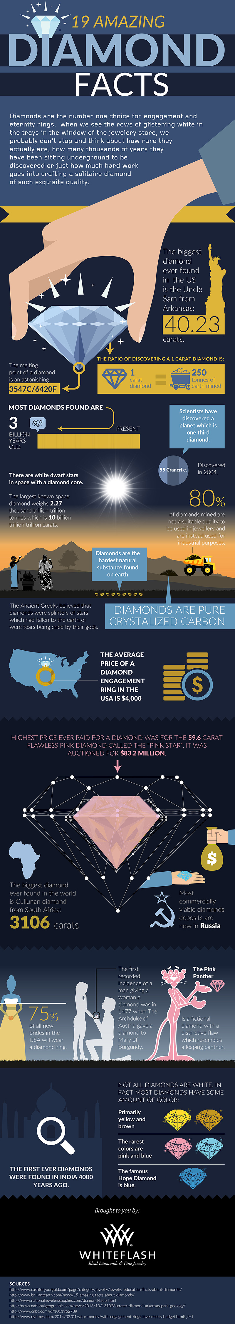 amazing-diamond-facts-infographic-by-whiteflash