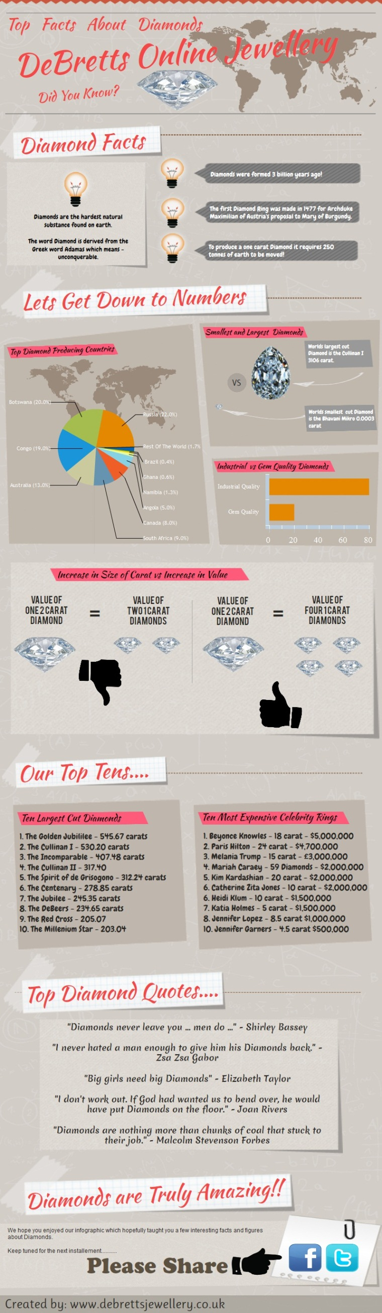 Top Facts About Diamonds