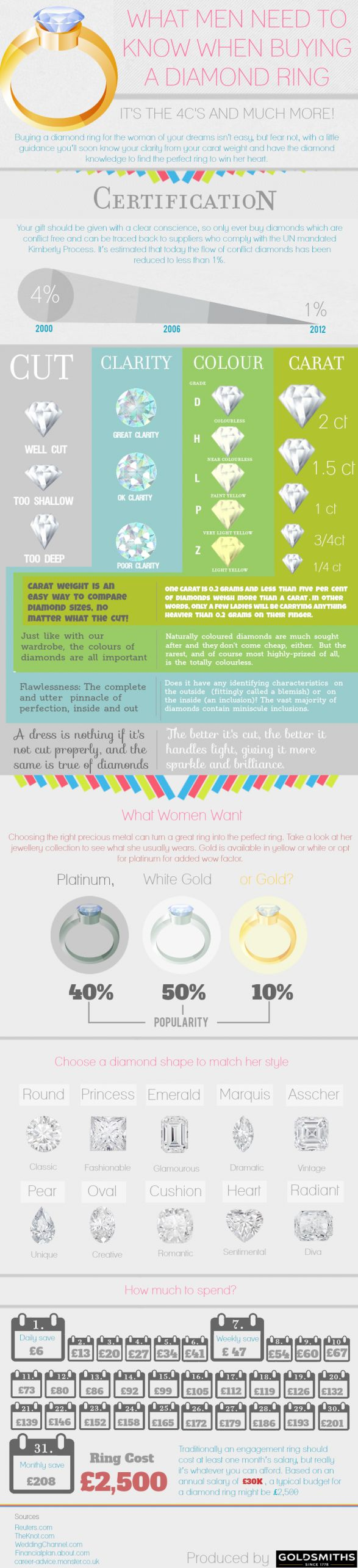 What Men need to know about buying a diamond ring