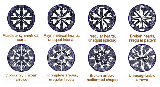 Hearts and Arrows Image