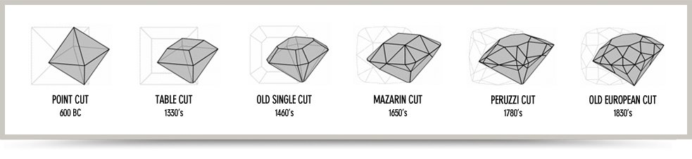 History of diamond cutting